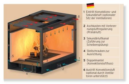 Luftflussschema einer Warmluftkassette - Heizkassette